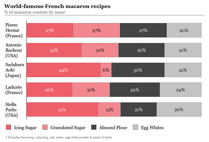 A comparison of the ingredient proportions in the most famous French macaron recipes